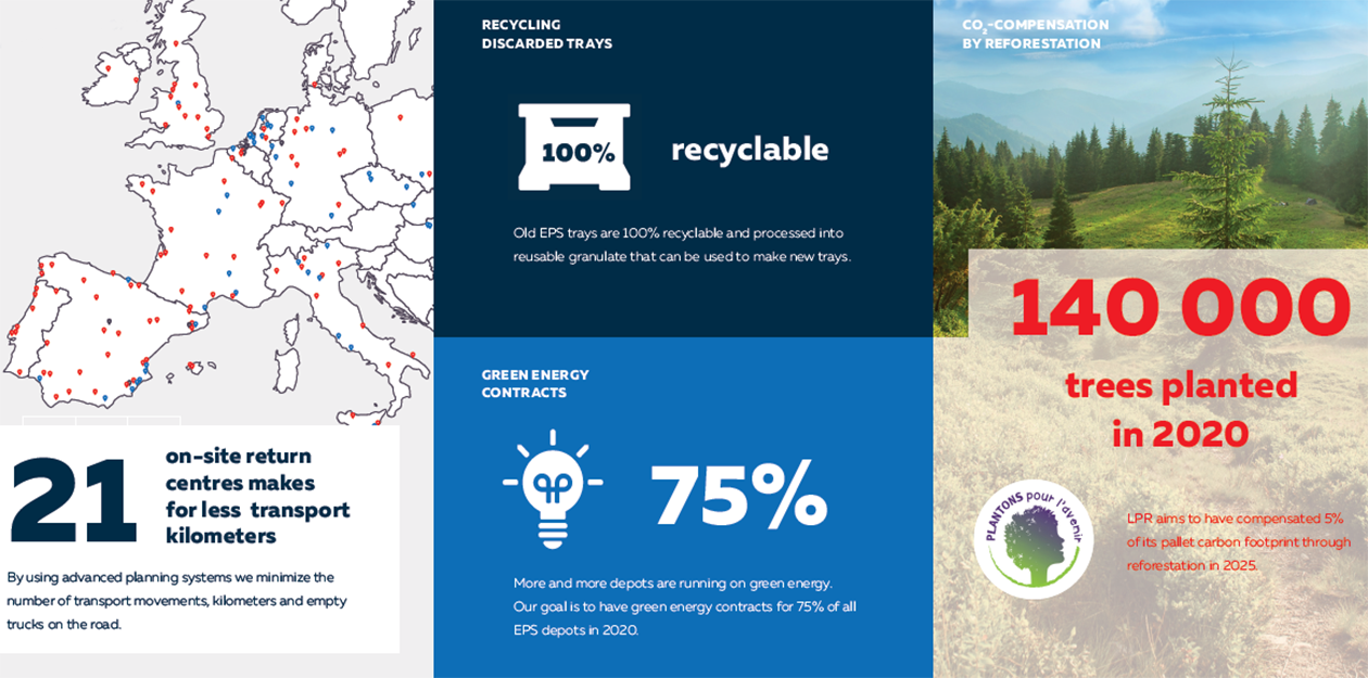Sustainability Report Summary